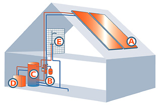 Steca Solar Thermal Example Scheme